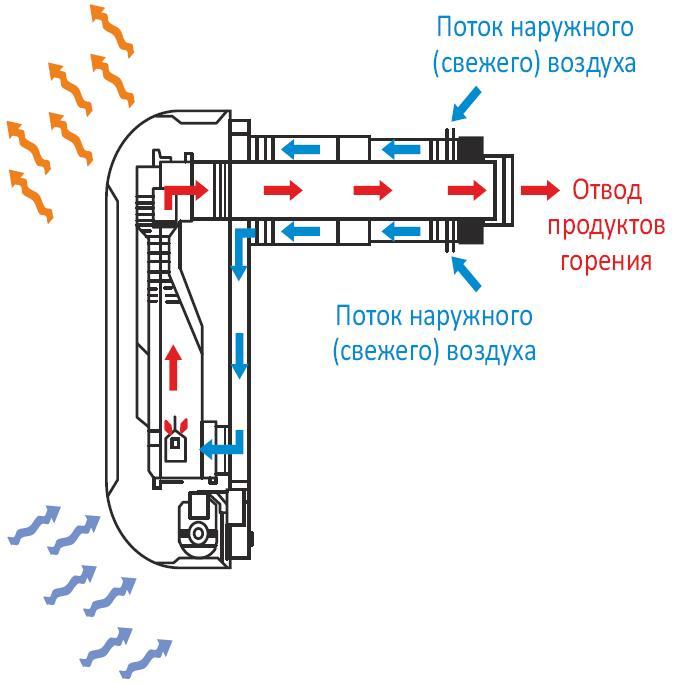 работы газового конвектора