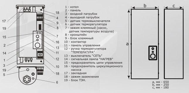 """Стандарт"" ЭВАН С1 5-30кВт"