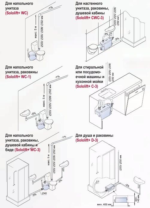 Sololift2 cwc-3 инструкция