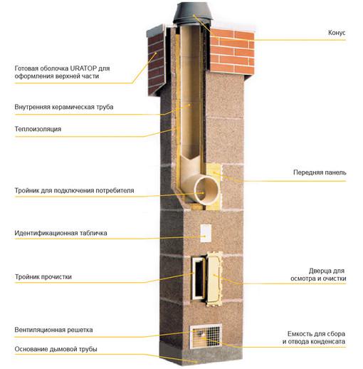 Конструкция дымохода из