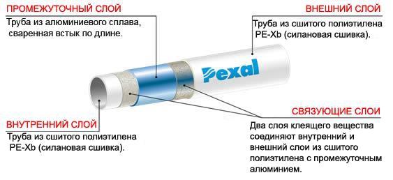 Металлопластиковая труба из сшитого полиэтилена 32