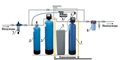схема водоочистки: Установка