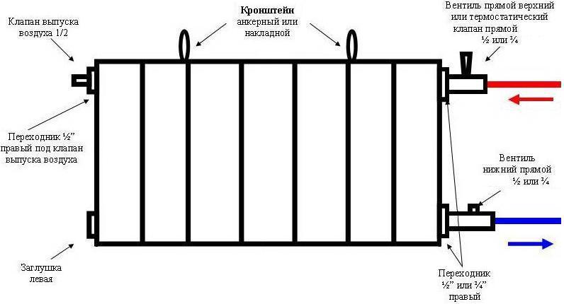 Схема монтаж электросчетчика Как подключить радиатор отопления способы и схемы для рассмотрения возможных вариантов...