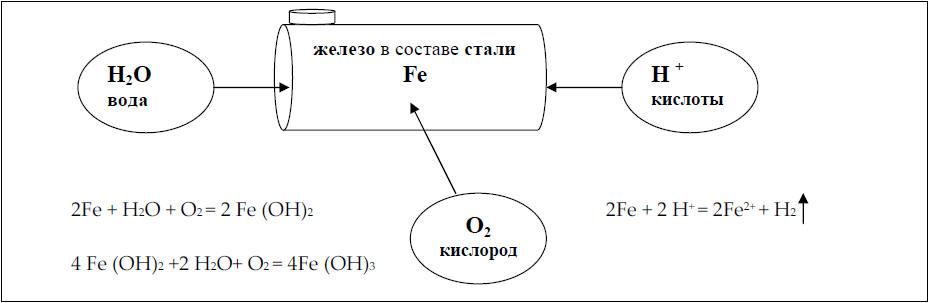 процесс коррозии железа и