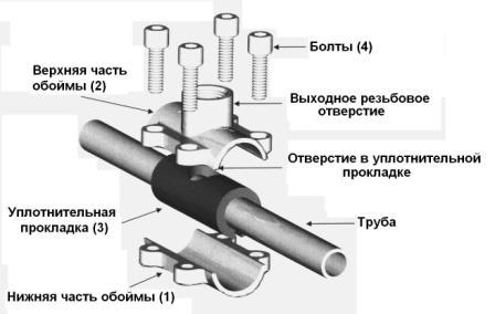 Ремонтно-монтажная обойма ANB