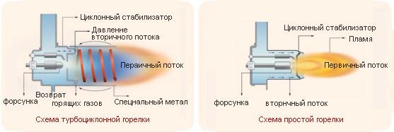 Турбоциклонная горелка, являющаяся новейшей разработкой Китурами, препятствует затвердеванию топлива при температуре ниже 0°-ой и обеспечивает полное сгорание. Это рассчитано на страны с холодным климатом (например Pоссия или Китай)