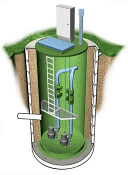 Картинки по запросу КНС канализационная насосная станция