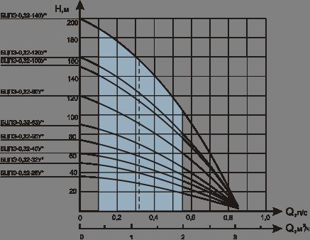 насосов Водолей БЦПЭ 0,32