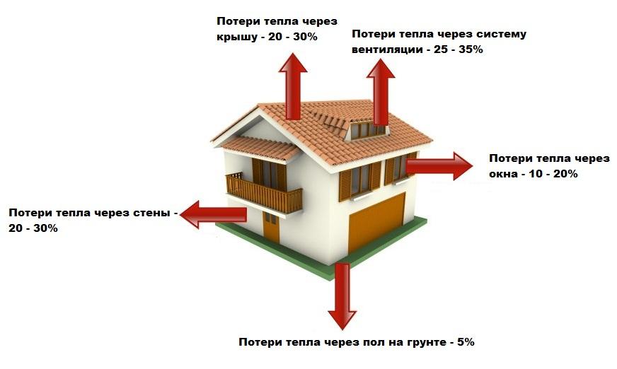 Сколько энергии потребляет дом